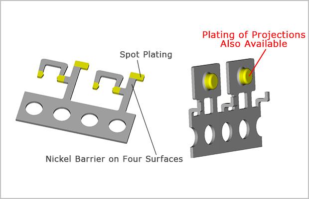Tin Plating Process